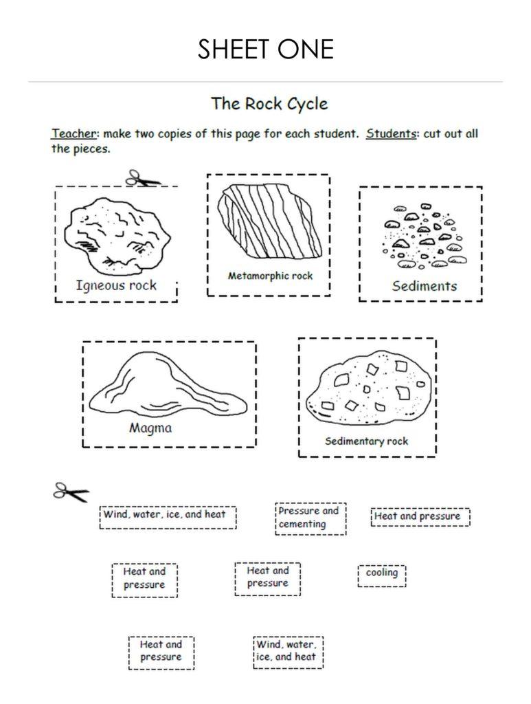 A black and white graphic, a drawing of The Rock Cycle, with illustrations of the five types of rock