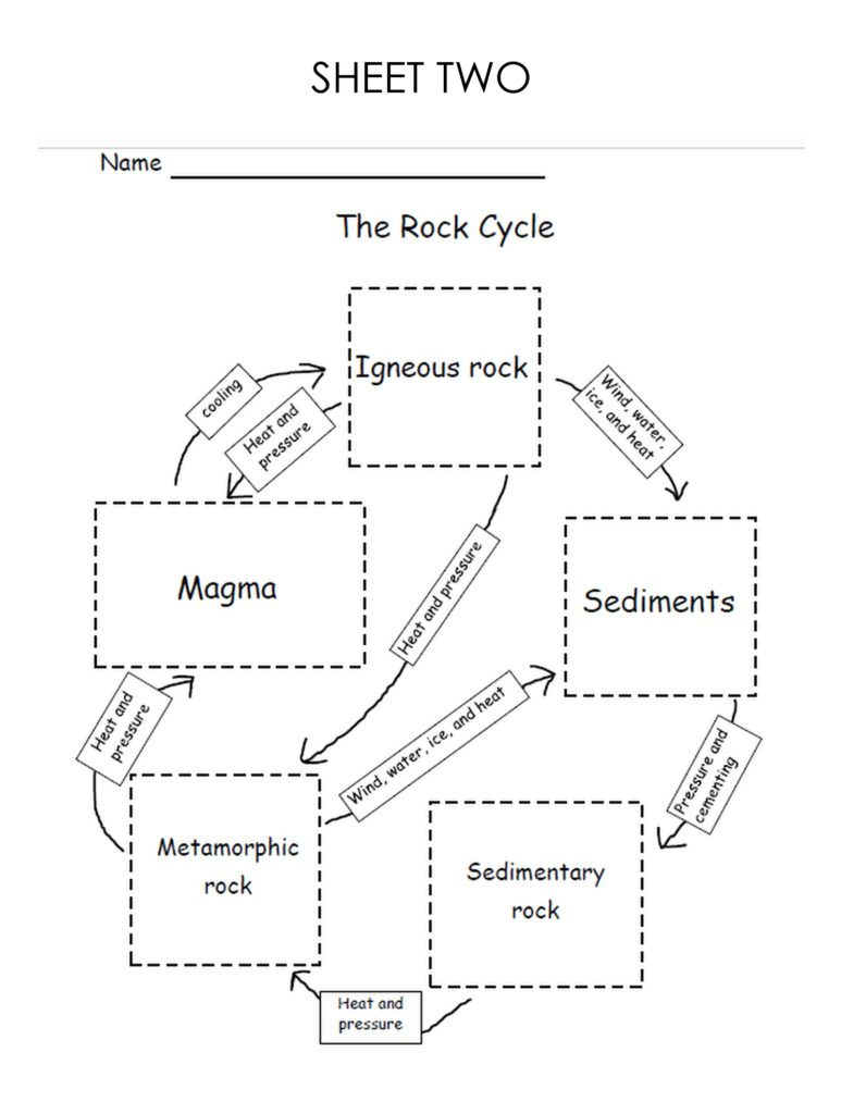 A black and white graphic of The Rock Cycle, with five squares and arrows showing the direction of The Rock Cycle. There are five types of rocks and the students must cut and paste the correct answers onto this worksheet.